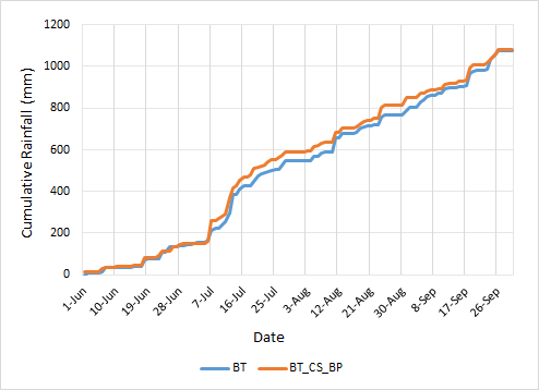 Figure 3: Time series of cumulative rainfall from June to September2019 of Bhaktapur DHM station (BT) and citizen scientist station (BT_CS_BP), which had a strong correlation (0.77).